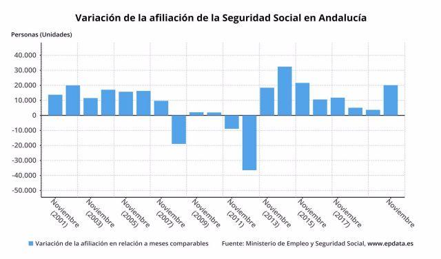 Gráfico con la evolución de la afiliación a la Seguridad Social en noviembre en Andalucía, que ha supuesto el 63,5% del incremento nacional