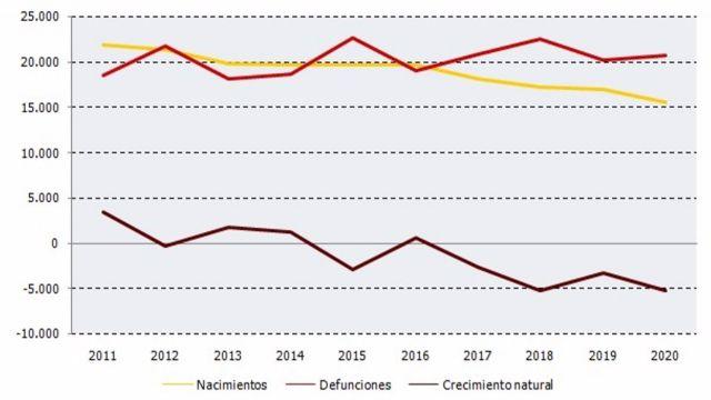Gráfico del Instituto de Estadística de Andalucía sobre nacimientos y defunciones en el primer trimestre del año