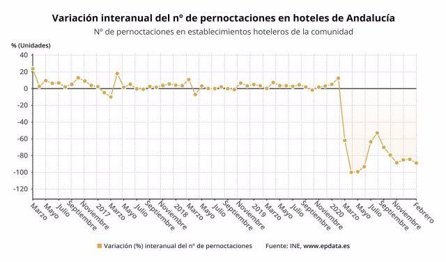 Variación interanual del número de pernoctaciones en hoteles de Andalucía